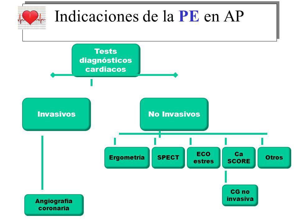 Tests diagnósticos cardiacos InvasivosNo Invasivos ErgometríaSPECT ECO estres Ca SCORE CG no invasiva Angiografia coronaria Otros Indicaciones de la PE en AP