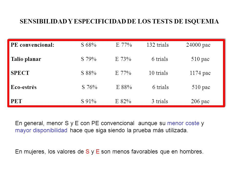 SENSIBILIDAD Y ESPECIFICIDAD DE LOS TESTS DE ISQUEMIA PE convencional: S 68% E 77% 132 trials 24000 pac Talio planarS 79% E 73% 6 trials 510 pac SPECTS 88% E 77% 10 trials 1174 pac Eco-estrés S 76% E 88% 6 trials 510 pac PET S 91% E 82% 3 trials 206 pac PE convencional: S 68% E 77% 132 trials 24000 pac Talio planarS 79% E 73% 6 trials 510 pac SPECTS 88% E 77% 10 trials 1174 pac Eco-estrés S 76% E 88% 6 trials 510 pac PET S 91% E 82% 3 trials 206 pac En general, menor S y E con PE convencional aunque su menor coste y mayor disponibilidad hace que siga siendo la prueba más utilizada.