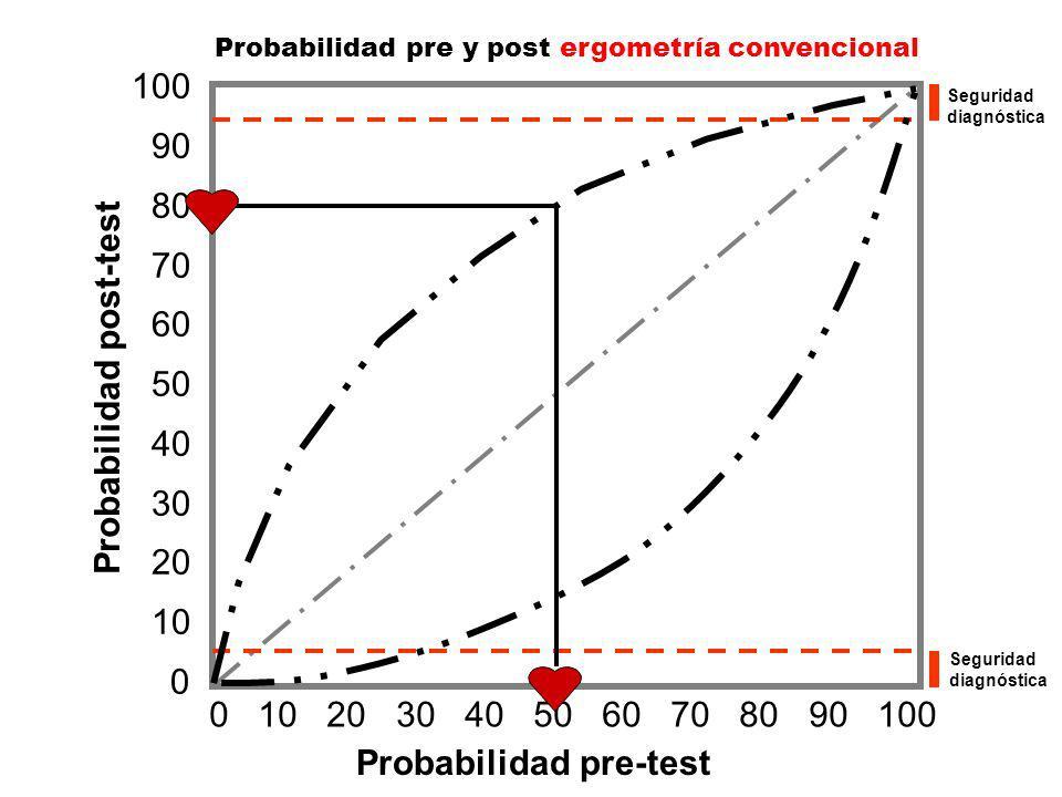 100 90 80 70 60 50 40 30 20 10 0 0 10 20 30 40 50 60 70 80 90 100 Probabilidad pre-test Probabilidad post-test Seguridad diagnóstica Seguridad diagnóstica Probabilidad pre y post ergometría convencional