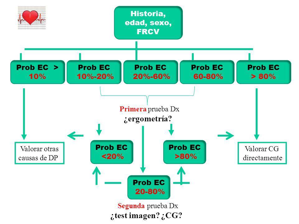 Historia, edad, sexo, FRCV Prob EC > 10% Prob EC 10%-20% Prob EC 20%-60% Prob EC 60-80% Prob EC > 80% Primera prueba Dx ¿ergometría? Valorar otras cau