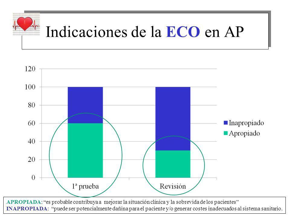 Indicaciones de la ECO en AP APROPIADA: es probable contribuya a mejorar la situación clínica y la sobrevida de los pacientes INAPROPIADA: puede ser potencialmente dañina para el paciente y/o generar costes inadecuados al sistema sanitario.