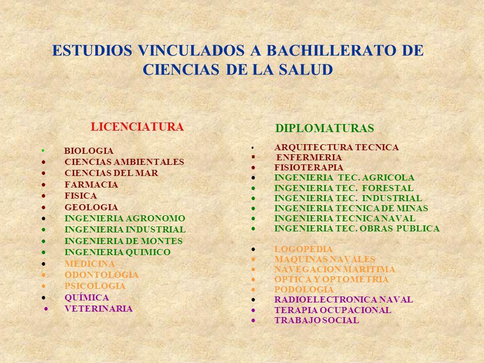 ESTUDIOS VINCULADOS A BACHILLERATO DE CIENCIAS DE LA SALUD LICENCIATURA BIOLOGIA CIENCIAS AMBIENTALES CIENCIAS DEL MAR FARMACIA FISICA GEOLOGIA INGENIERIA AGRONOMO INGENIERIA INDUSTRIAL INGENIERIA DE MONTES INGENIERIA QUIMICO MEDICINA ODONTOLOGIA PSICOLOGIA QUÍMICA VETERINARIA DIPLOMATURAS ARQUITECTURA TECNICA ENFERMERIA FISIOTERAPIA INGENIERIA TEC.