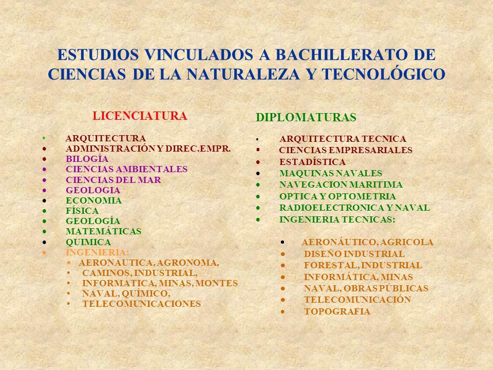 ESTUDIOS VINCULADOS A BACHILLERATO DE CIENCIAS DE LA NATURALEZA Y TECNOLÓGICO LICENCIATURA ARQUITECTURA ADMINISTRACIÓN Y DIREC.EMPR.