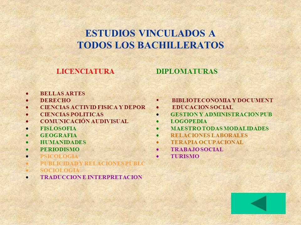 ESTUDIOS VINCULADOS A TODOS LOS BACHILLERATOS LICENCIATURA BELLAS ARTES DERECHO CIENCIAS ACTIVID FISICA Y DEPOR CIENCIAS POLITICAS COMUNICACIÓN AUDIVISUAL FISLOSOFIA GEOGRAFIA HUMANIDADES PERIODISMO PSICOLOGIA PUBLICIDAD Y RELACIONES PUBLC SOCIOLOGIA TRADUCCION E INTERPRETACION DIPLOMATURAS BIBLIOTECONOMIA Y DOCUMENT EDUCACION SOCIAL GESTION Y ADMINISTRACION PUB LOGOPEDIA MAESTRO TODAS MODALIDADES RELACIONES LABORALES TERAPIA OCUPACIONAL TRABAJO SOCIAL TURISMO