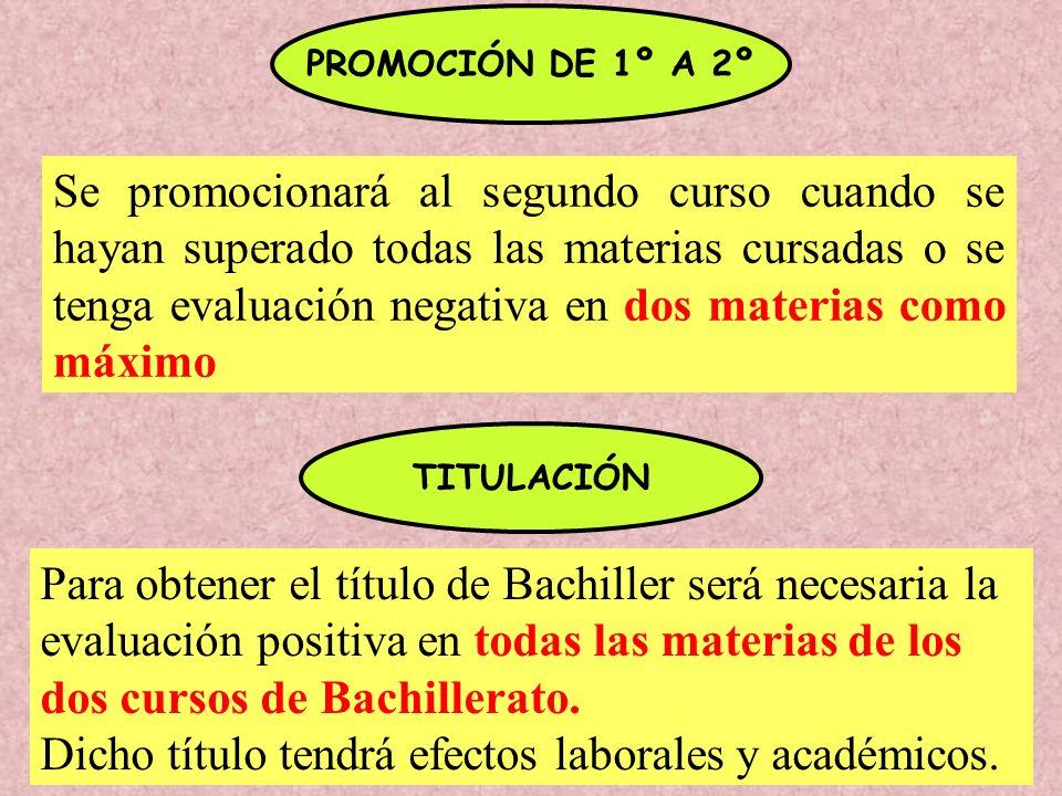 PROMOCIÓN DE 1º A 2º Se promocionará al segundo curso cuando se hayan superado todas las materias cursadas o se tenga evaluación negativa en dos materias como máximo TITULACIÓN Para obtener el título de Bachiller será necesaria la evaluación positiva en todas las materias de los dos cursos de Bachillerato.