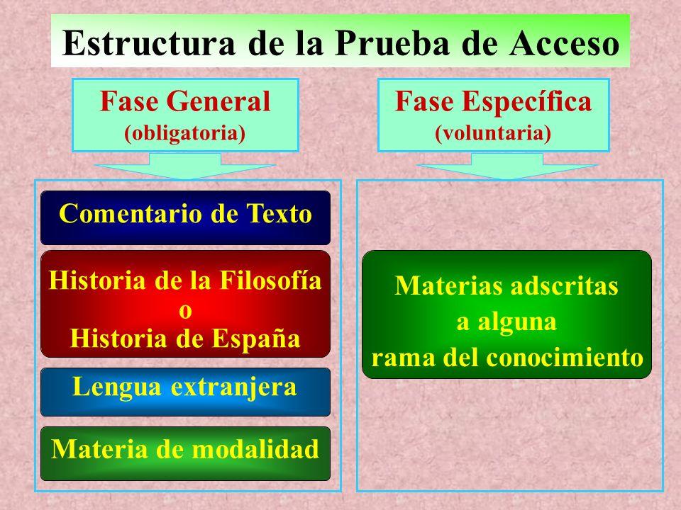 Estructura de la Prueba de Acceso Fase General (obligatoria) Fase Específica (voluntaria) Comentario de Texto Historia de la Filosofía o Historia de España Lengua extranjera Materia de modalidad Materias adscritas a alguna rama del conocimiento