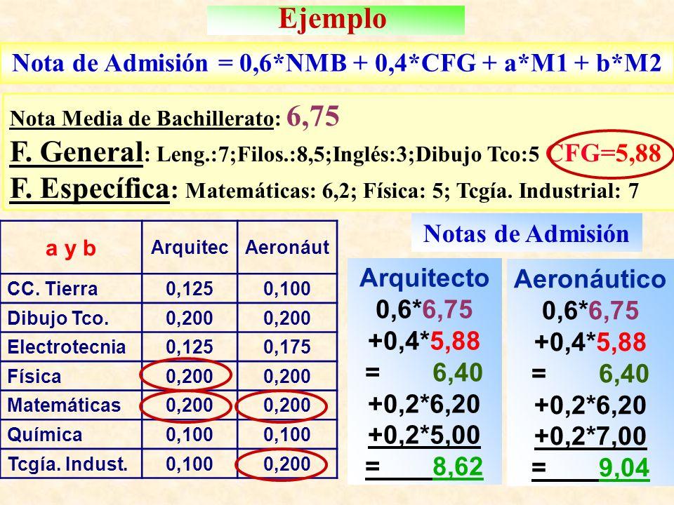 Ejemplo Nota de Admisión = 0,6*NMB + 0,4*CFG + a*M1 + b*M2 Nota Media de Bachillerato: 6,75 F.