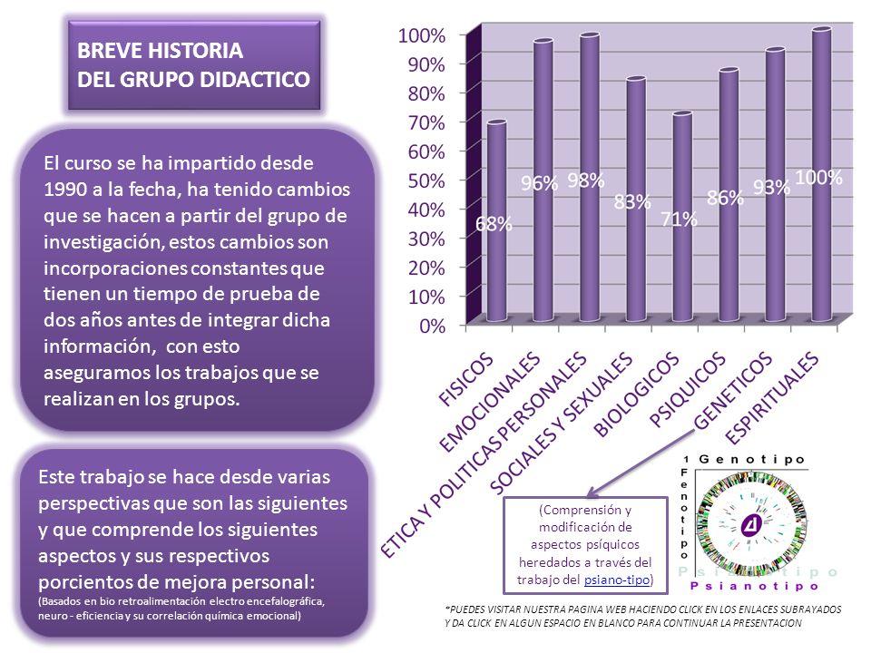 BREVE HISTORIA DEL GRUPO DIDACTICO BREVE HISTORIA DEL GRUPO DIDACTICO El curso se ha impartido desde 1990 a la fecha, ha tenido cambios que se hacen a