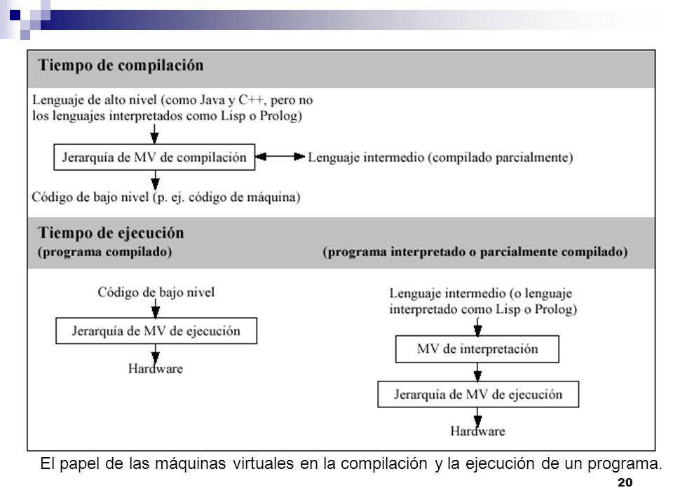 20 El papel de las máquinas virtuales en la compilación y la ejecución de un programa.