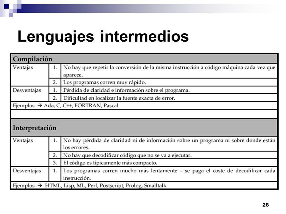 28 Lenguajes intermedios