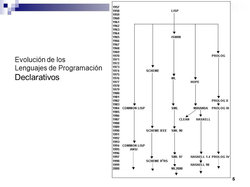 5 Evolución de los Lenguajes de Programación Declarativos