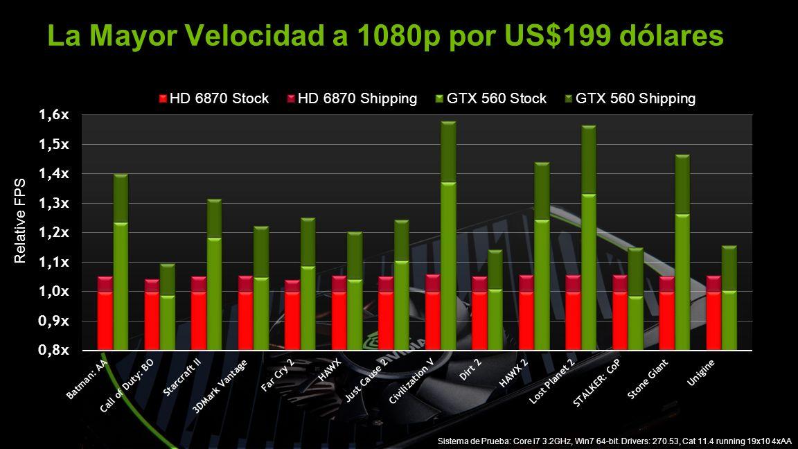 NVIDIA Confidential La Mayor Velocidad a 1080p por US$199 dólares Sistema de Prueba: Core i7 3.2GHz, Win7 64-bit. Drivers: 270.53, Cat 11.4 running 19