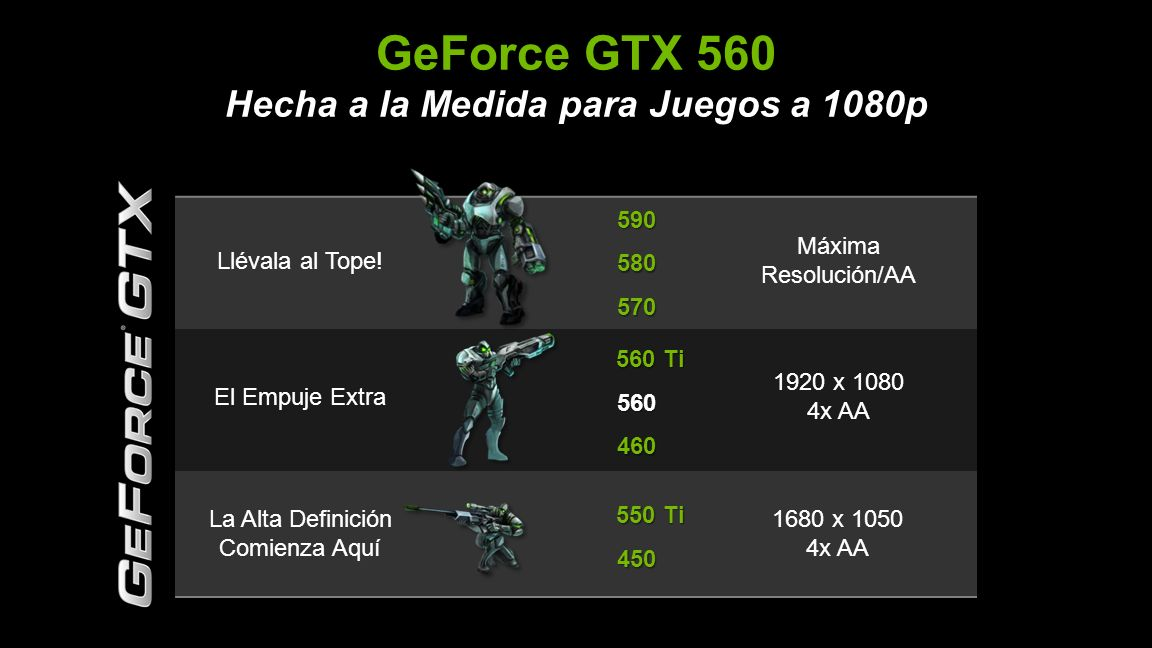 © NVIDIA Confidential – Do Not Distribute 5 GeForce GTX 560 Hecha a la Medida para Juegos a 1080p Llévala al Tope.