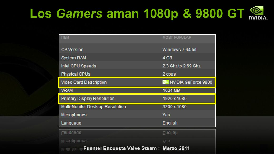 © NVIDIA Confidential – Do Not Distribute 6 Los Gamers aman 1080p & 9800 GT Fuente: Encuesta Valve Steam : Marzo 2011