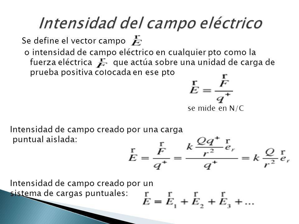 Se define el vector campo o intensidad de campo eléctrico en cualquier pto como la fuerza eléctrica que actúa sobre una unidad de carga de prueba posi
