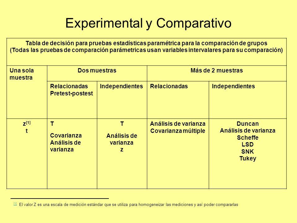 Experimental y Comparativo Tabla de decisión para pruebas estadísticas paramétrica para la comparación de grupos (Todas las pruebas de comparación par