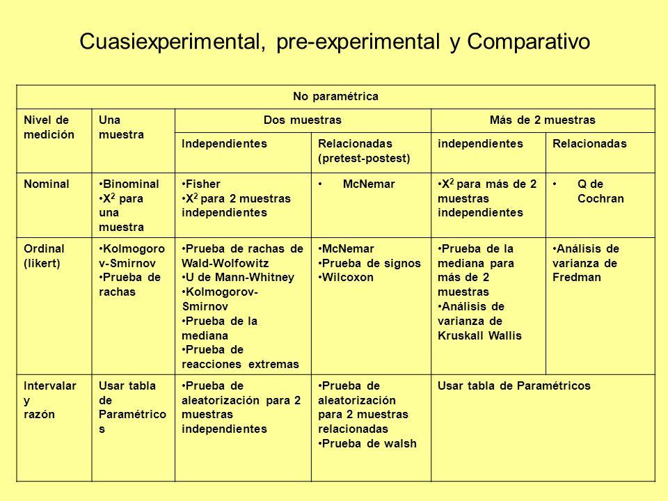 No paramétrica Nivel de medición Una muestra Dos muestrasMás de 2 muestras IndependientesRelacionadas (pretest-postest) independientesRelacionadas Nom