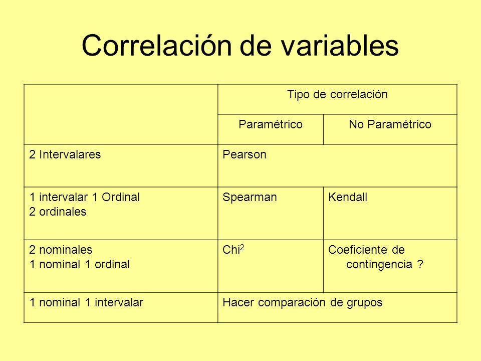 Correlación de variables Tipo de correlación ParamétricoNo Paramétrico 2 IntervalaresPearson 1 intervalar 1 Ordinal 2 ordinales SpearmanKendall 2 nomi