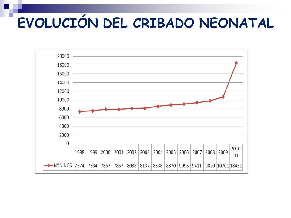 EVOLUCIÓN DEL CRIBADO NEONATAL