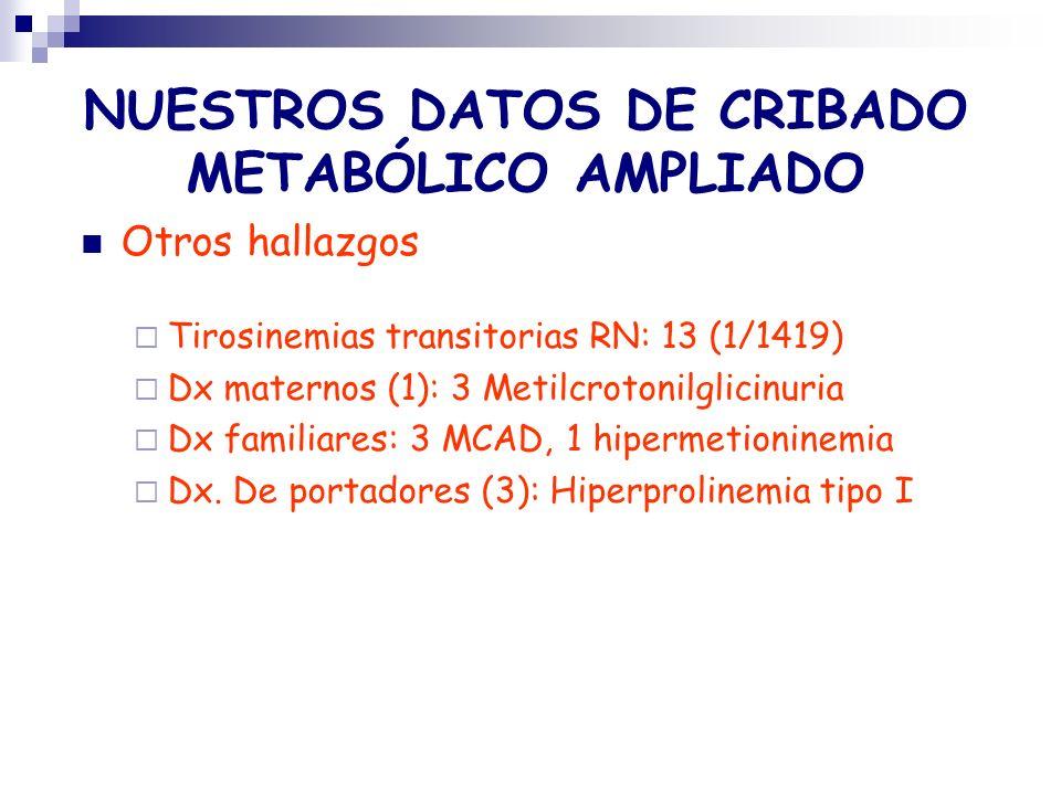 NUESTROS DATOS DE CRIBADO METABÓLICO AMPLIADO Otros hallazgos Tirosinemias transitorias RN: 13 (1/1419) Dx maternos (1): 3 Metilcrotonilglicinuria Dx