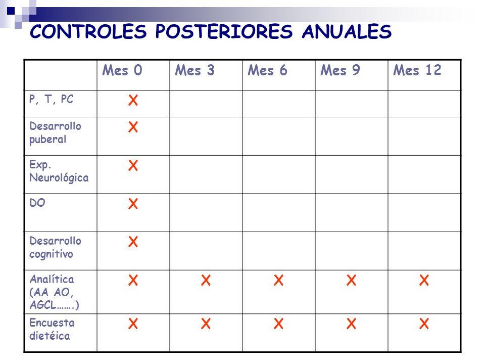 CONTROLES POSTERIORES ANUALES Mes 0Mes 3Mes 6Mes 9Mes 12 P, T, PC X Desarrollo puberal X Exp. Neurológica X DO X Desarrollo cognitivo X Analítica (AA