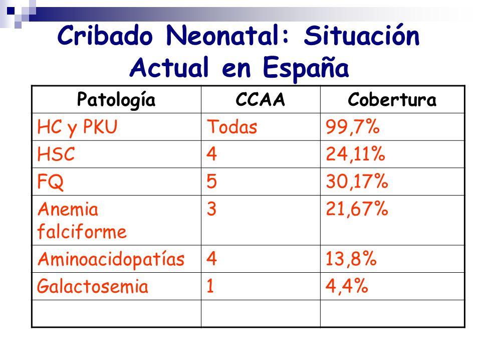 Cribado Neonatal: Situación Actual en España PatologíaCCAACobertura HC y PKUTodas99,7% HSC424,11% FQ530,17% Anemia falciforme 321,67% Aminoacidopatías