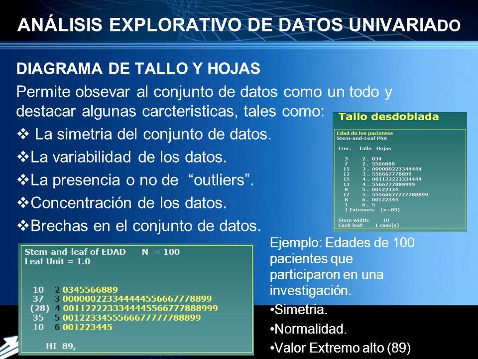 Powerpoint Templates Page 6 ANÁLISIS EXPLORATIVO DE DATOS UNIVARIA DO DIAGRAMA DE TALLO Y HOJAS Permite obsevar al conjunto de datos como un todo y destacar algunas carcteristicas, tales como: La simetria del conjunto de datos.