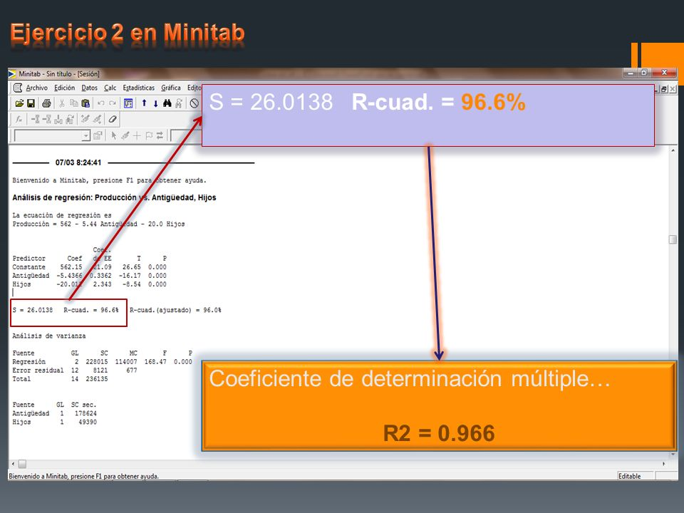 S = 26.0138 R-cuad. = 96.6% Coeficiente de determinación múltiple… R2 = 0.966