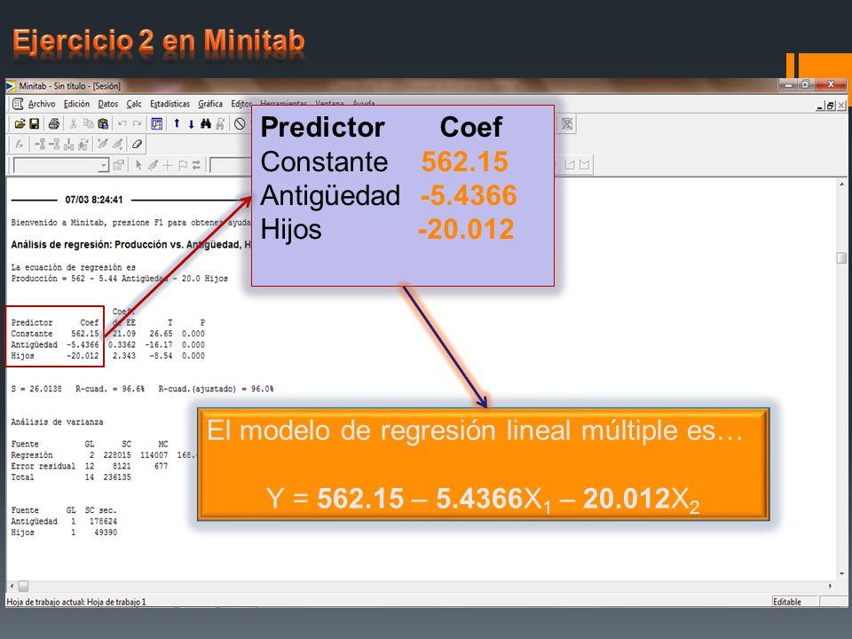 Predictor Coef Constante 562.15 Antigüedad -5.4366 Hijos -20.012 El modelo de regresión lineal múltiple es… Y = 562.15 – 5.4366X 1 – 20.012X 2
