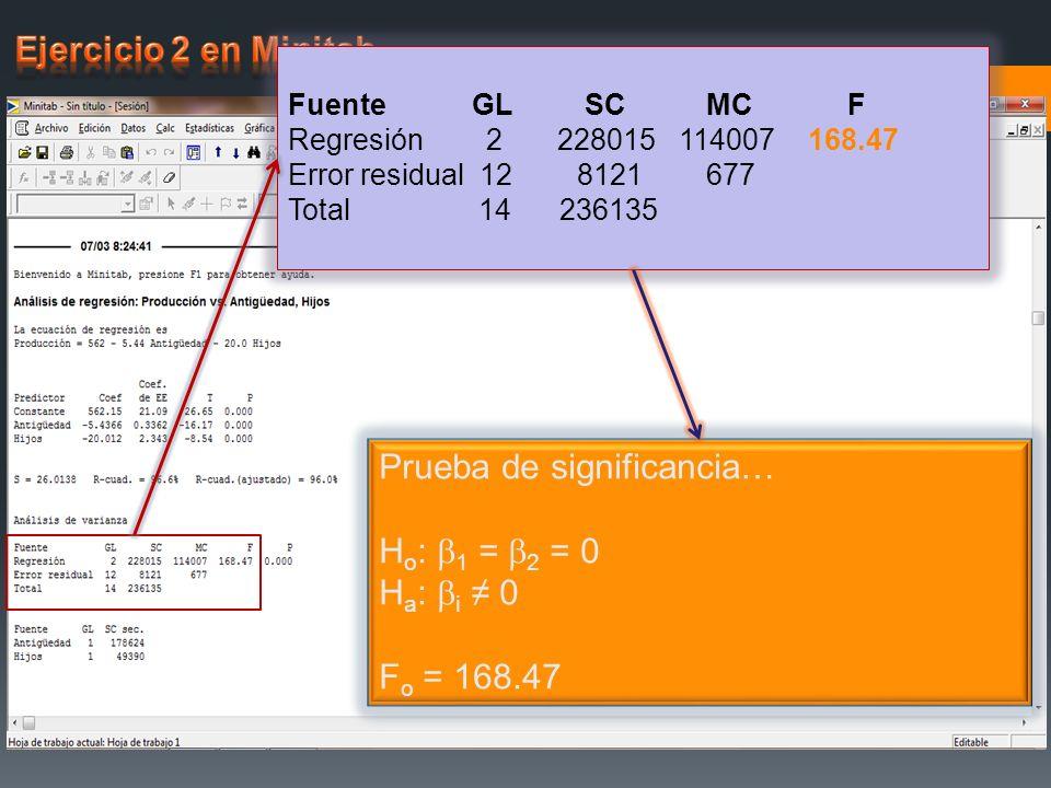 Fuente GL SC MC F Regresión 2 228015 114007 168.47 Error residual 12 8121 677 Total 14 236135 Prueba de significancia… H o : 1 = 2 = 0 H a : i 0 F o =