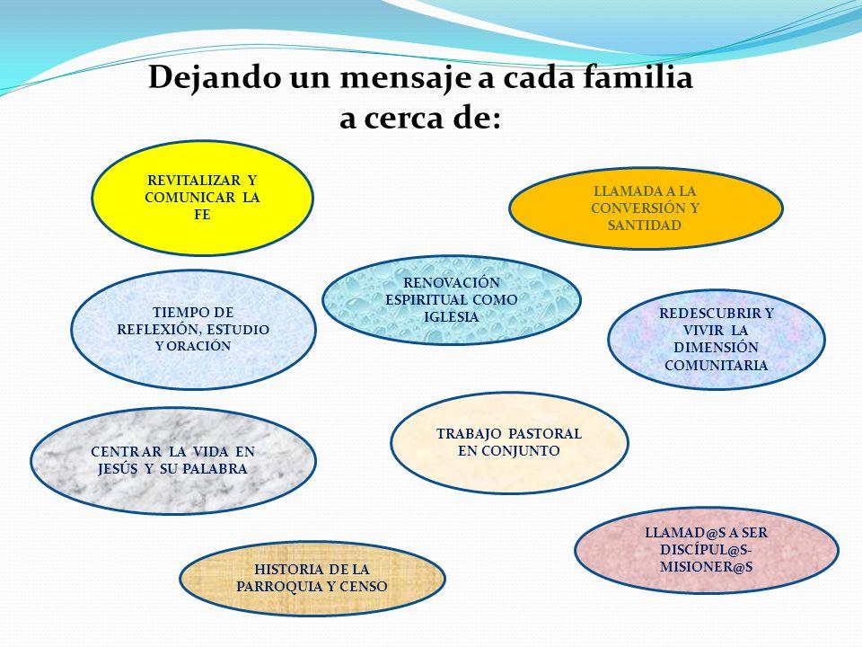 Dejando un mensaje a cada familia a cerca de: REVITALIZAR Y COMUNICAR LA FE LLAMADA A LA CONVERSIÓN Y SANTIDAD CENTR AR LA VIDA EN JESÚS Y SU PALABRA