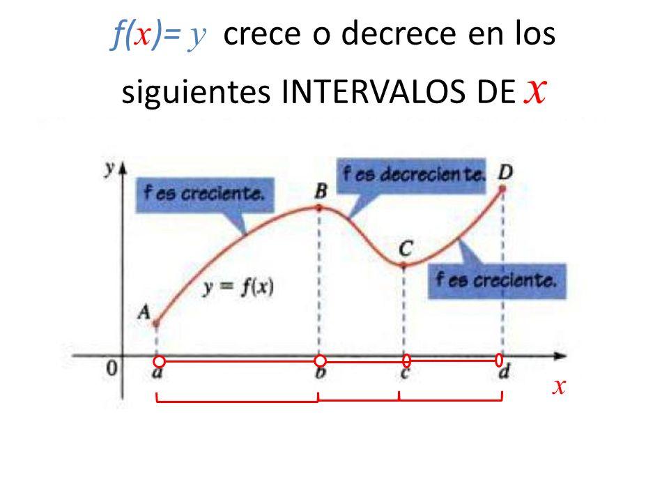 f( x )= y crece o decrece en los siguientes INTERVALOS DE x x