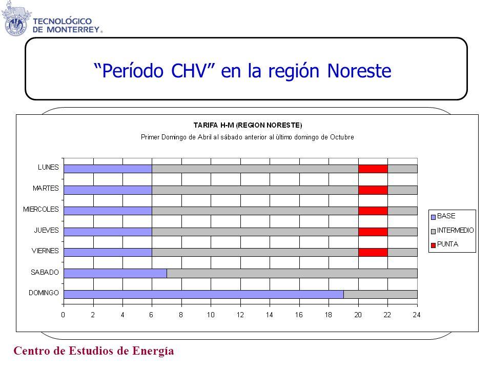 Centro de Estudios de Energía Período no CHV en la región Noreste