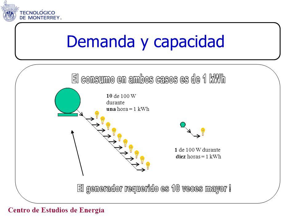 Centro de Estudios de Energía Horario de verano La capacidad de generación del país en el 2001 era de 38,578.5 MW.