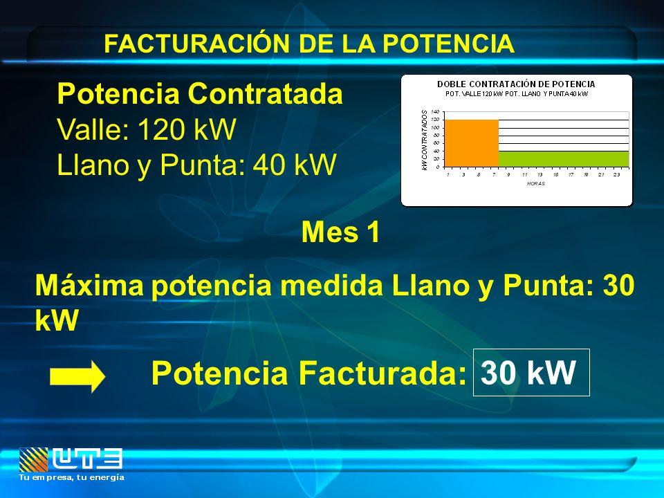 FACTURACIÓN DE LA POTENCIA Mes 1 Máxima potencia medida Llano y Punta: 30 kW Potencia Facturada: Potencia Contratada Valle: 120 kW Llano y Punta: 40 k