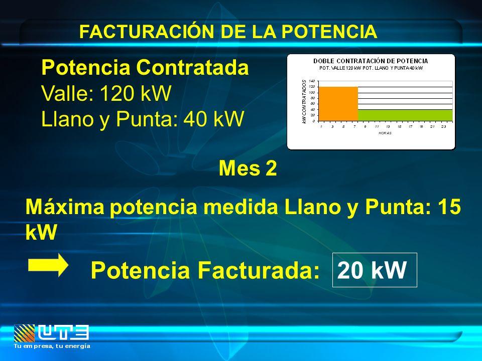 FACTURACIÓN DE LA POTENCIA Mes 2 Máxima potencia medida Llano y Punta: 15 kW Potencia Contratada Valle: 120 kW Llano y Punta: 40 kW Potencia Facturada