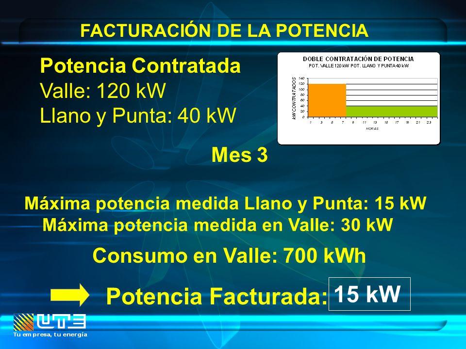 FACTURACIÓN DE LA POTENCIA Mes 3 Máxima potencia medida Llano y Punta: 15 kW Potencia Contratada Valle: 120 kW Llano y Punta: 40 kW Potencia Facturada