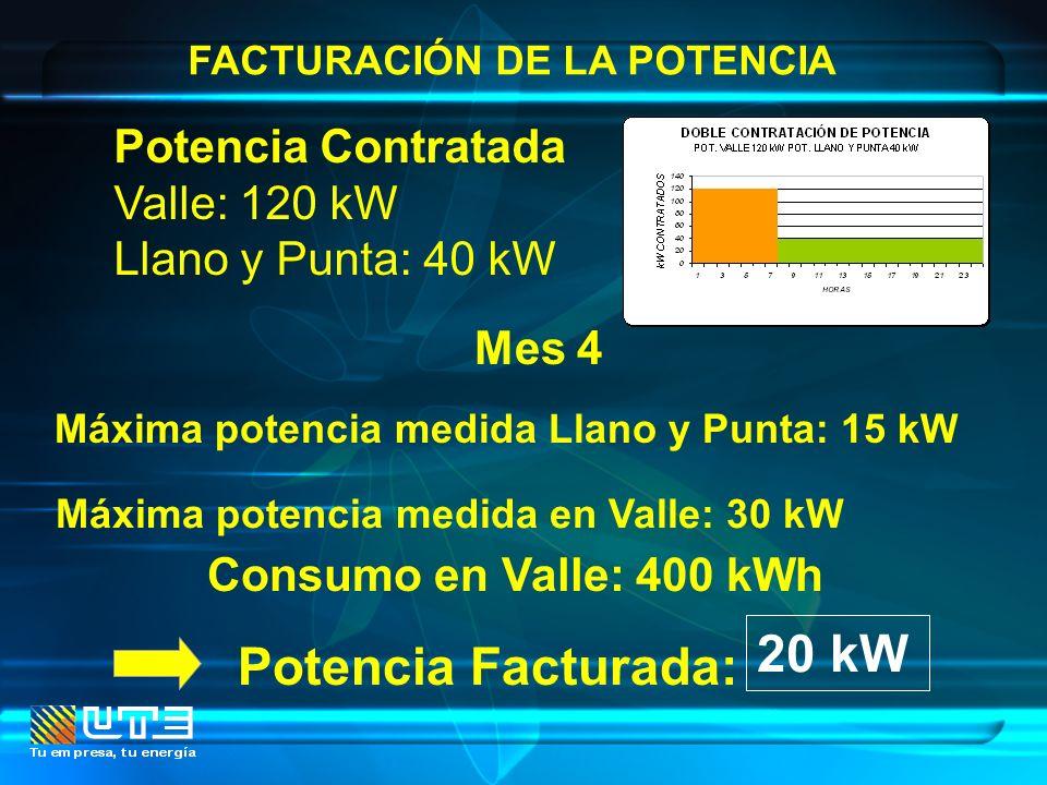 FACTURACIÓN DE LA POTENCIA Mes 4 Máxima potencia medida Llano y Punta: 15 kW Potencia Contratada Valle: 120 kW Llano y Punta: 40 kW Potencia Facturada