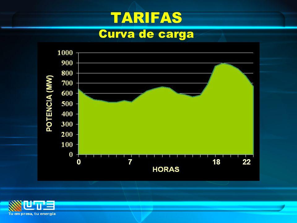 TARIFAS Curva de carga 182207