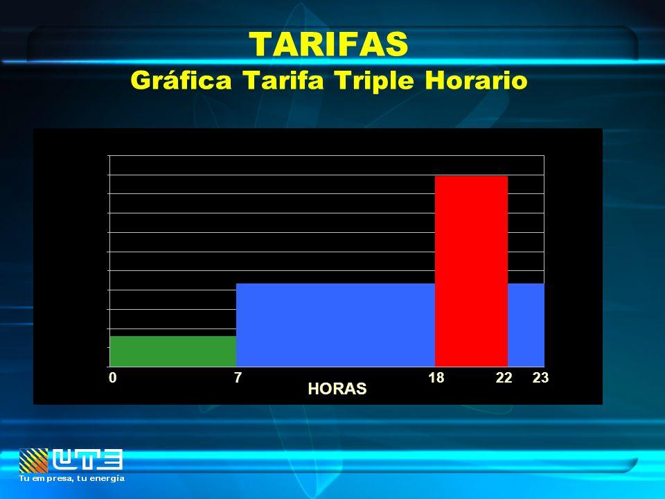 TARIFAS Gráfica Tarifa Triple Horario 71822230 HORAS