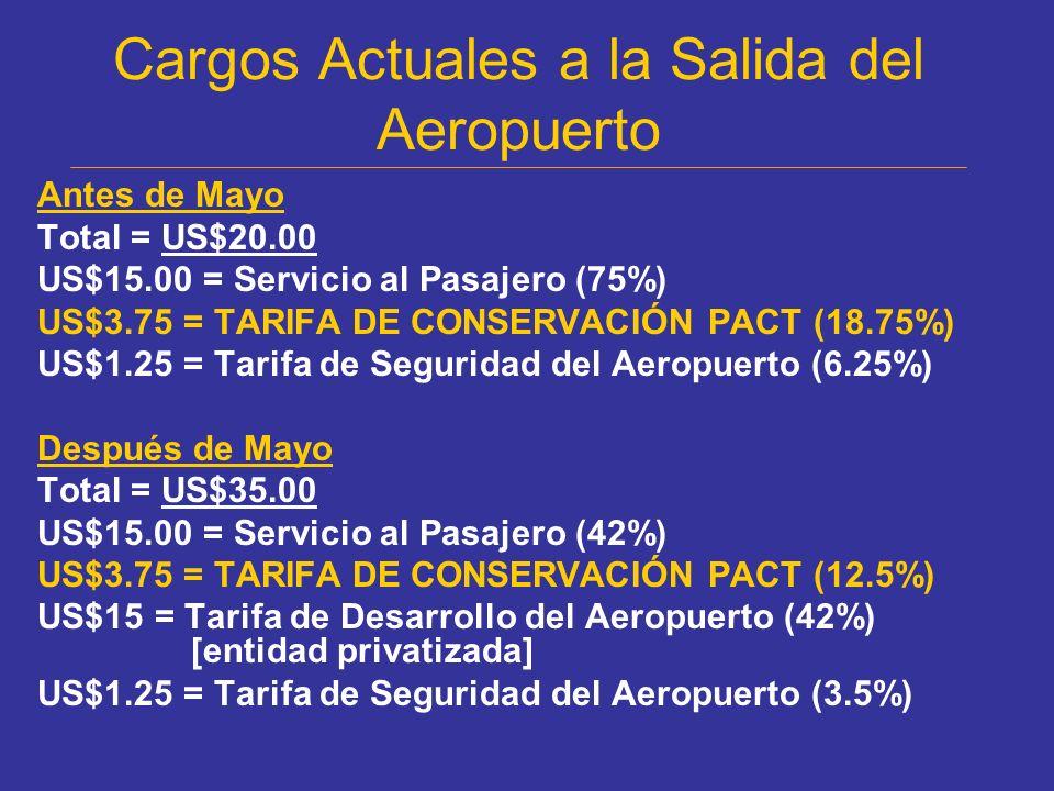 Cargos Actuales a la Salida del Aeropuerto Antes de Mayo Total = US$20.00 US$15.00 = Servicio al Pasajero (75%) US$3.75 = TARIFA DE CONSERVACIÓN PACT (18.75%) US$1.25 = Tarifa de Seguridad del Aeropuerto (6.25%) Después de Mayo Total = US$35.00 US$15.00 = Servicio al Pasajero (42%) US$3.75 = TARIFA DE CONSERVACIÓN PACT (12.5%) US$15 = Tarifa de Desarrollo del Aeropuerto (42%) [entidad privatizada] US$1.25 = Tarifa de Seguridad del Aeropuerto (3.5%)