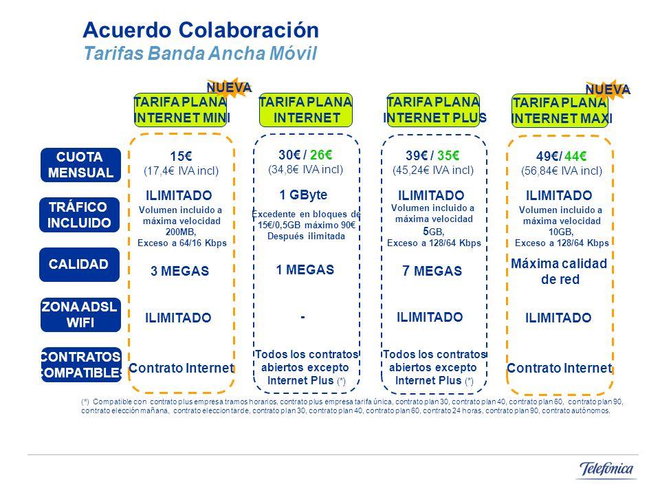 Acuerdo Colaboración Tarifas Banda Ancha Móvil TARIFA PLANA INTERNET MINI TARIFA PLANA INTERNET TARIFA PLANA INTERNET PLUS TARIFA PLANA INTERNET MAXI CUOTA MENSUAL CALIDAD CONTRATOS COMPATIBLES TRÁFICO INCLUIDO ZONA ADSL WIFI 15 (17,4 IVA incl) 3 MEGAS ILIMITADO Volumen incluido a máxima velocidad 200MB, Exceso a 64/16 Kbps Contrato Internet ILIMITADO 30 / 26 (34,8 IVA incl) 1 MEGAS 1 GByte Excedente en bloques de 15/0,5GB máximo 90 Después ilimitada Todos los contratos abiertos excepto Internet Plus (*) - 39 / 35 (45,24 IVA incl) 7 MEGAS ILIMITADO Volumen incluido a máxima velocidad 5 GB, Exceso a 128/64 Kbps Todos los contratos abiertos excepto Internet Plus (*) ILIMITADO 49/ 44 (56,84 IVA incl) Máxima calidad de red ILIMITADO Volumen incluido a máxima velocidad 10GB, Exceso a 128/64 Kbps Contrato Internet ILIMITADO NUEVA (*) Compatible con contrato plus empresa tramos horarios, contrato plus empresa tarifa única, contrato plan 30, contrato plan 40, contrato plan 60, contrato plan 90, contrato elección mañana, contrato eleccion tarde, contrato plan 30, contrato plan 40, contrato plan 60, contrato 24 horas, contrato plan 90, contrato autónomos.