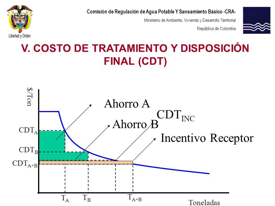 Comisión de Regulación de Agua Potable Y Saneamiento Básico -CRA- Ministerio de Ambiente, Vivienda y Desarrollo Territorial República de Colombia Ahor