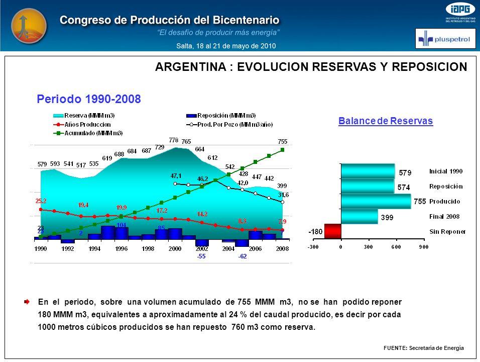 ARGENTINA : EVOLUCION RESERVAS Y REPOSICION FUENTE: Secretaría de Energía Periodo 1990-2008 Balance de Reservas En el periodo, sobre una volumen acumu