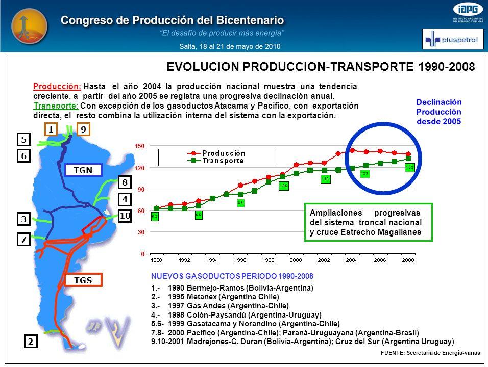 Declinación Producción desde 2005 EVOLUCION PRODUCCION-TRANSPORTE 1990-2008 Producción: Hasta el año 2004 la producción nacional muestra una tendencia