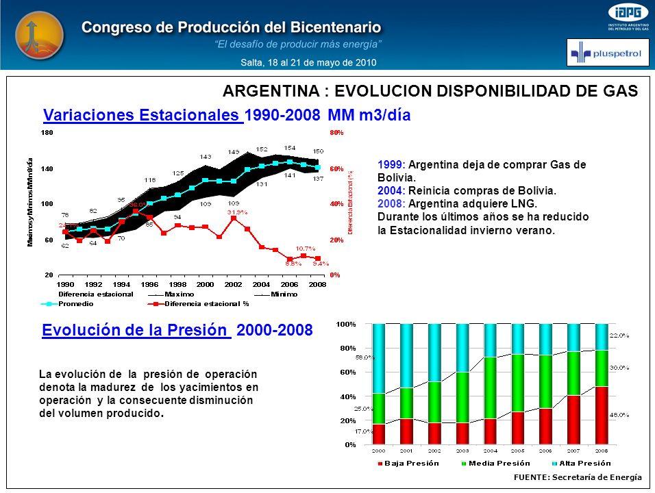 ARGENTINA : EVOLUCION DISPONIBILIDAD DE GAS Variaciones Estacionales 1990-2008 MM m3/día FUENTE: Secretaría de Energía 1999: Argentina deja de comprar