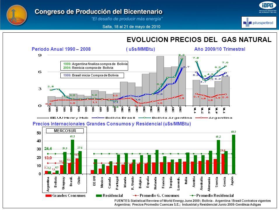 Periodo Anual 1990 – 2008 ( u$s/MMBtu) Año 2009/10 Trimestral Precios Internacionales Grandes Consumos y Residencial (u$s/MMBtu) EVOLUCION PRECIOS DEL