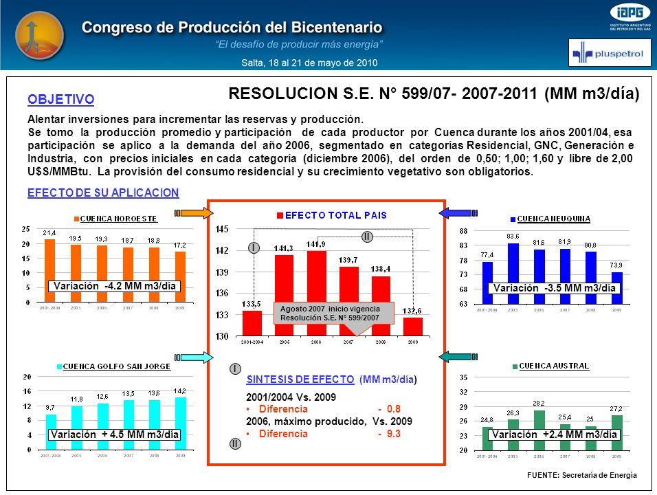 OBJETIVO Alentar inversiones para incrementar las reservas y producción. Se tomo la producción promedio y participación de cada productor por Cuenca d