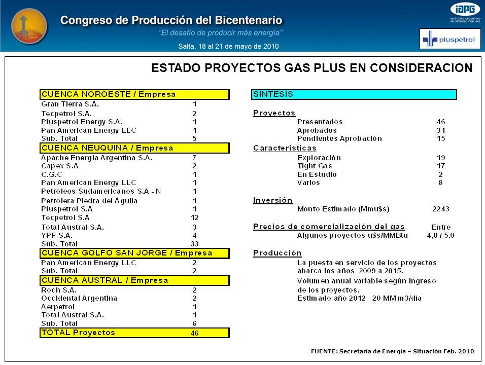ESTADO PROYECTOS GAS PLUS EN CONSIDERACION FUENTE: Secretaría de Energía – Situación Feb. 2010