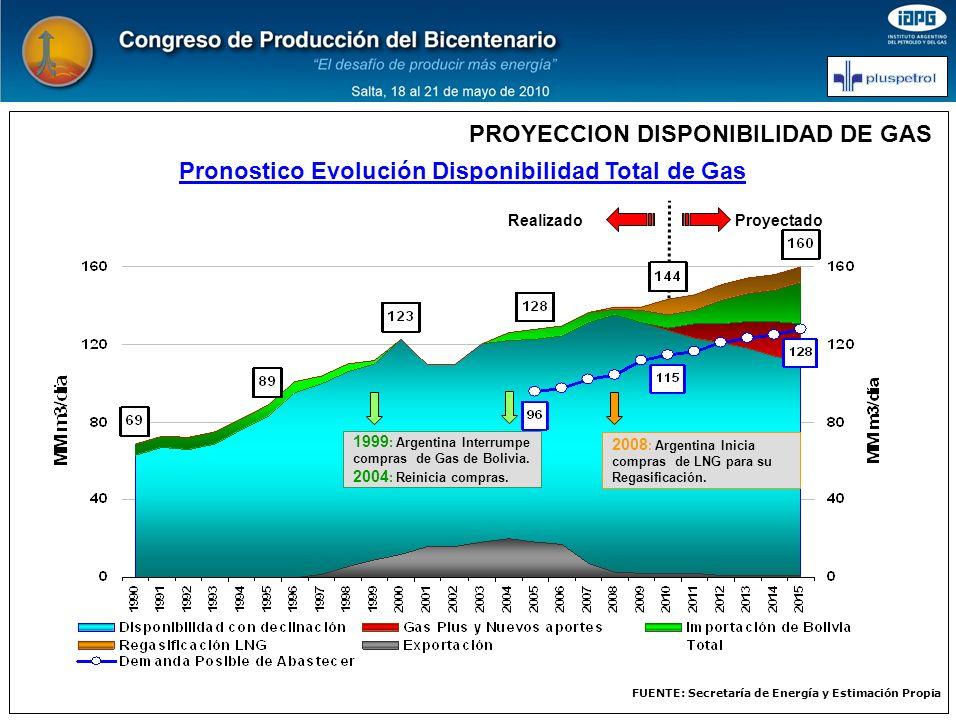 PROYECCION DISPONIBILIDAD DE GAS Realizado Proyectado 1999 : Argentina Interrumpe compras de Gas de Bolivia. 2004 : Reinicia compras. FUENTE: Secretar